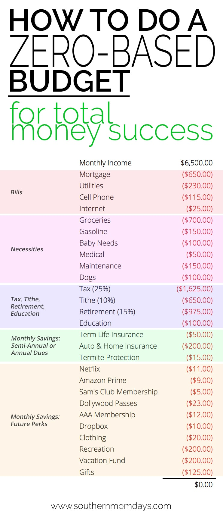 Zero-based budget example including how to do one and why, featured on the Southern Momdays blog